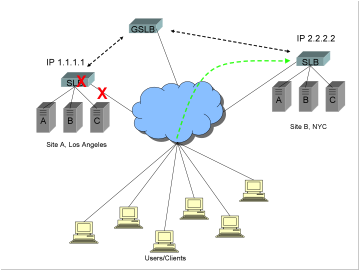 Diagram showing a Global Server Load Balancer GSLB, two sites, one in LA, one in NYC, with the equipment and/or Internet connection to the LA site as failed.