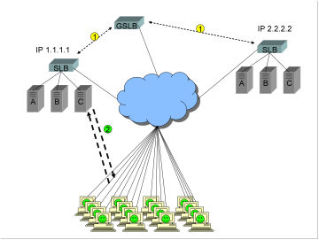 A diagram showing a Global Server Load Balancer GSLB, two sites in an active/backup configuration, and clients happily connected to the active site.