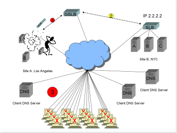 A diagram showing a Global Server Load Balancer GSLB, two sites in an active/backup configuration, catastrophic failure at the active site, and existing clients unable to connect to either site for a period of up to 1/2 hour.