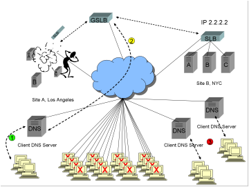 A diagram showing a Global Server Load Balancer GSLB, two sites in an active/backup configuration, catastrophic failure at the active site, existing clients unable to connect to either site for a period of up to 1/2 hour, and also new clients unable to connect to either site because of caching behavior at some ISPs.