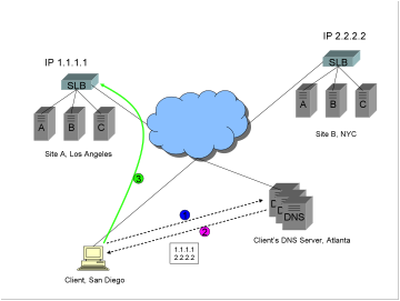 A diagram showing two sites, one in LA, one in NYC, no Global Server Load Balancer GSLB, authoritative DNS configured to return multiple A records, and a client happily connected to the site in LA.