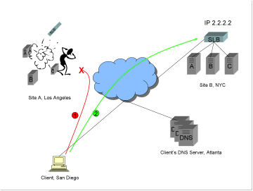 A diagram showing two sites, one in LA, one in NYC, no Global Server Load Balancer GSLB, authoritative DNS configured to return multiple A records, a client previously connected to the site in LA, catastrophic failure at the site in LA, and a client happily reconnecting to the other site in NYC.