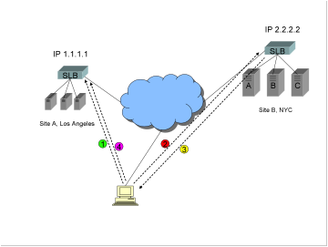"A diagram showing two sites, a Global Server Load Balancer GSLB, and a traffic redirection method commonly known as ""triangulation""."