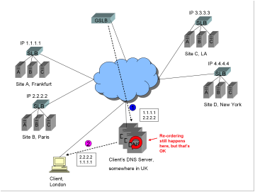 A diagram showing four sites, two in Europe (Frankfurt and Paris), and two in the US (LA and NYC), a Global Server Load Balancer GSLB, a client in London, and that client's DNS server somewhere in the UK. Also a DNS response with 2 A records being passed from the GSLB to the client's DNS server, re-ordering, and the re-ordered list being passed to the client.